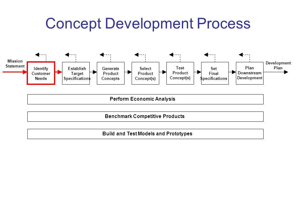 Concept Development Process Identify Customer Needs Establish Target Specifications Generate Product Concepts Select Product Concept(s) Test Product C