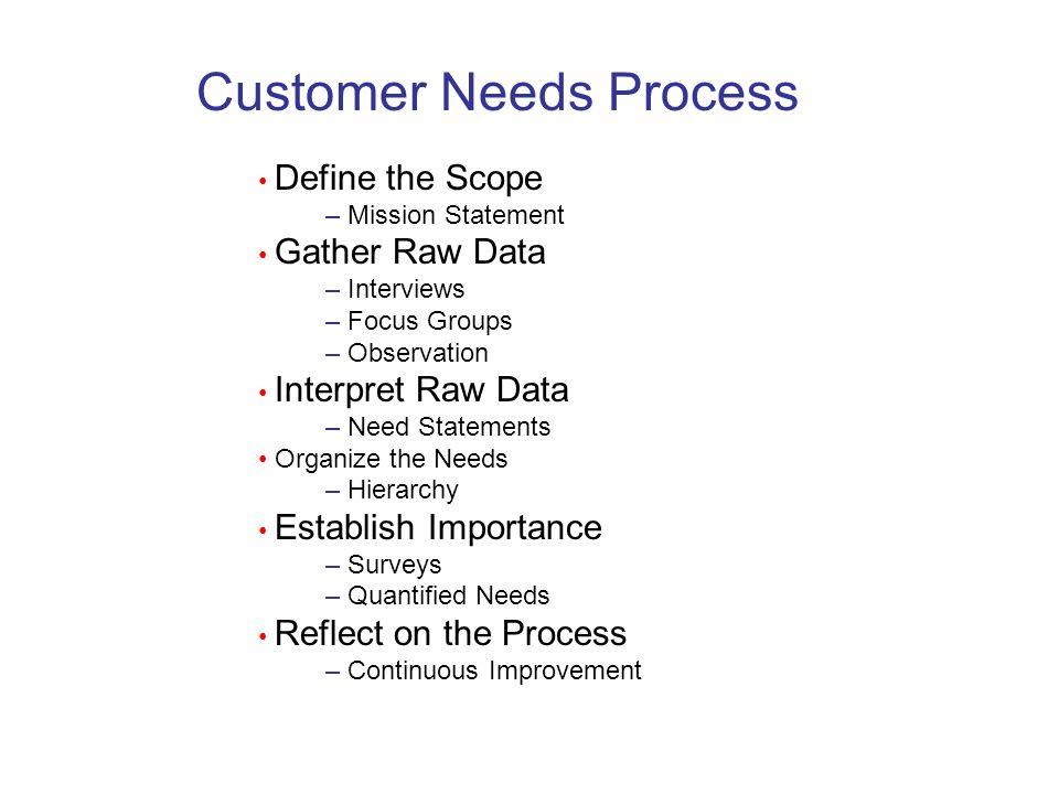 Customer Needs Process Define the Scope – Mission Statement Gather Raw Data – Interviews – Focus Groups – Observation Interpret Raw Data – Need Statem