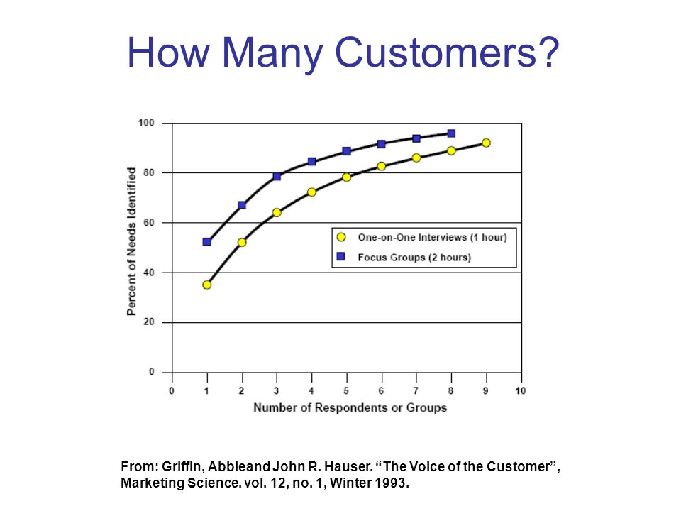 How Many Customers? From: Griffin, Abbieand John R. Hauser. The Voice of the Customer, Marketing Science. vol. 12, no. 1, Winter 1993.