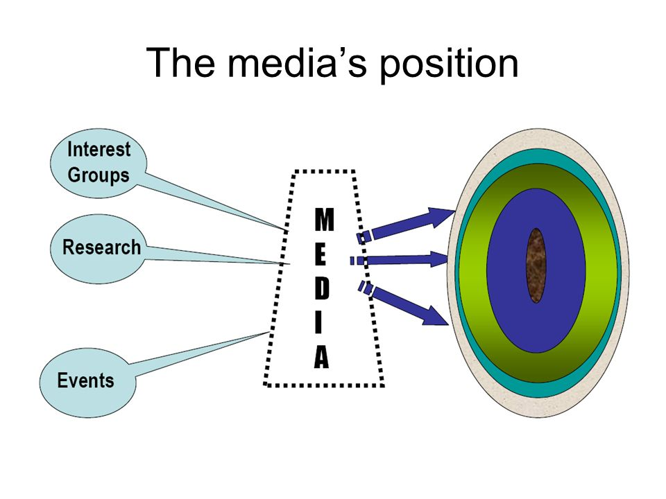 The medias position