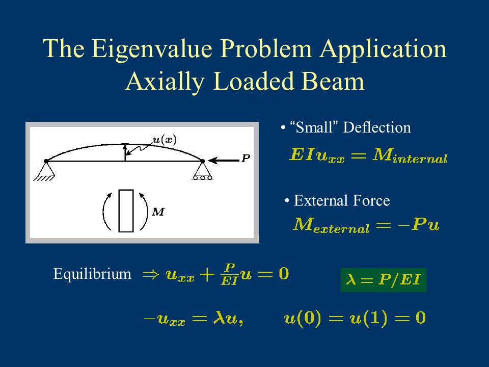 The Eigenvalue Problem Application Axially Loaded Beam Small Deflection External Force Equilibrium