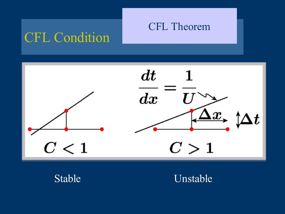 CFL Condition CFL Theorem StableUnstable