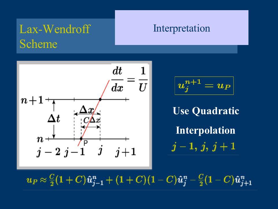 Lax-Wendroff Scheme Interpretation Use Quadratic Interpolation