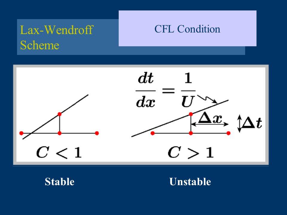 Lax-Wendroff Scheme CFL Condition StableUnstable