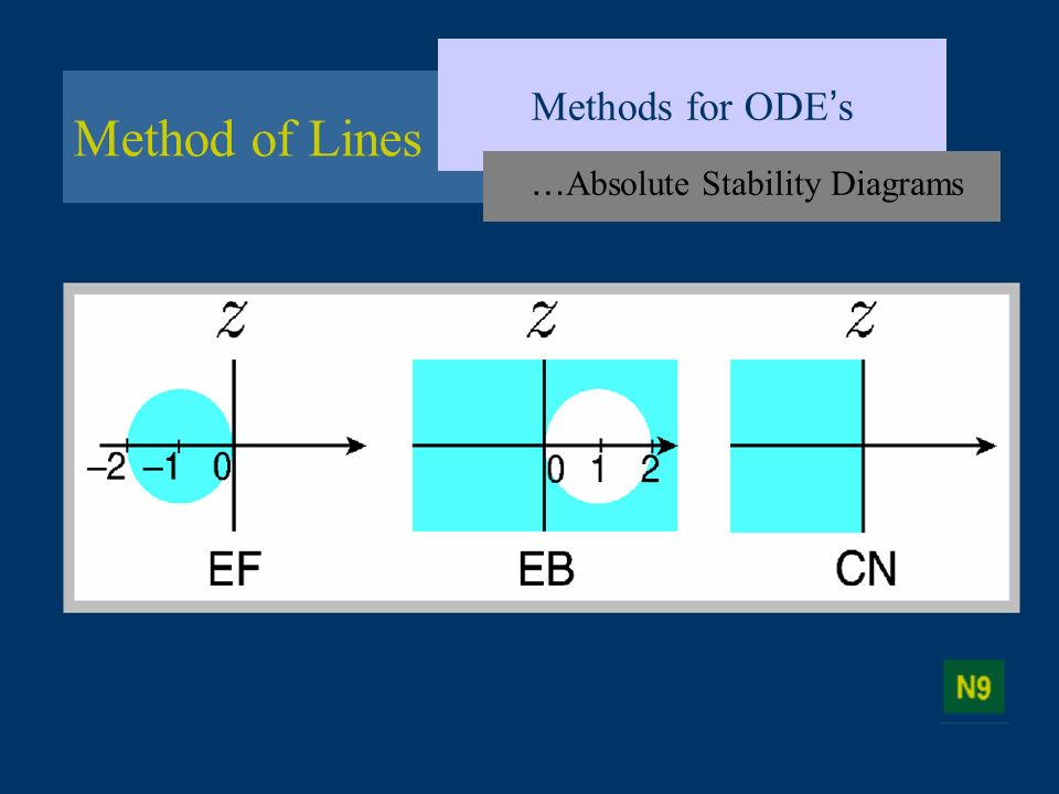 Method of Lines Methods for ODE s … Absolute Stability Diagrams