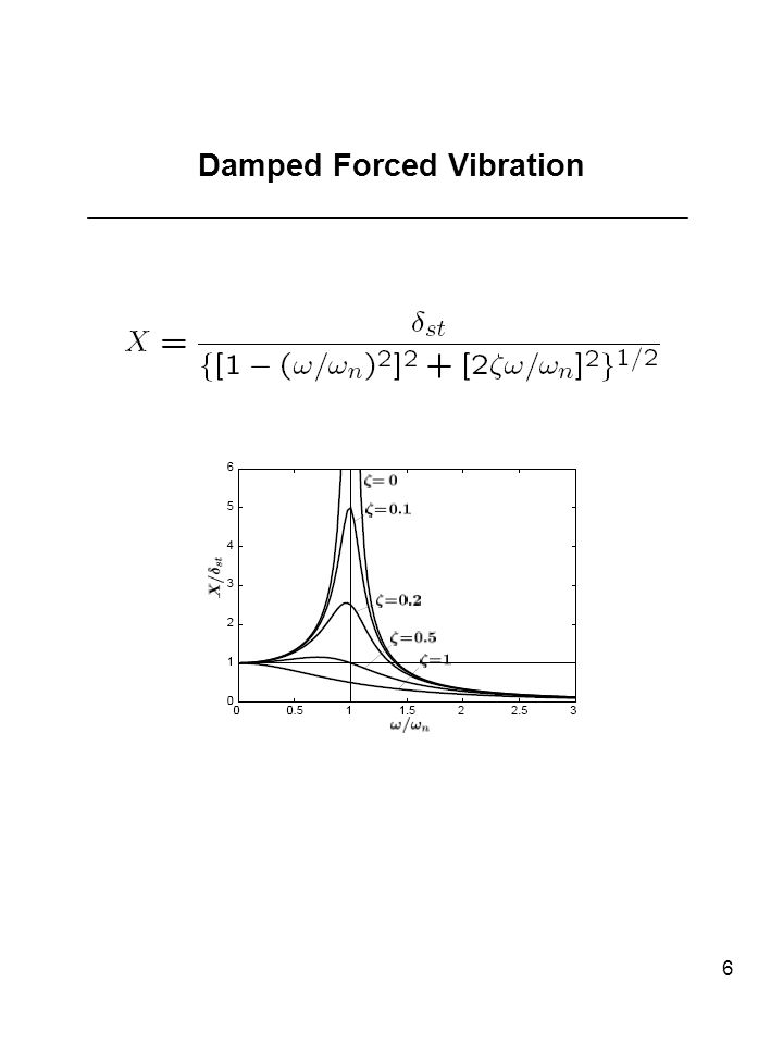6 Damped Forced Vibration