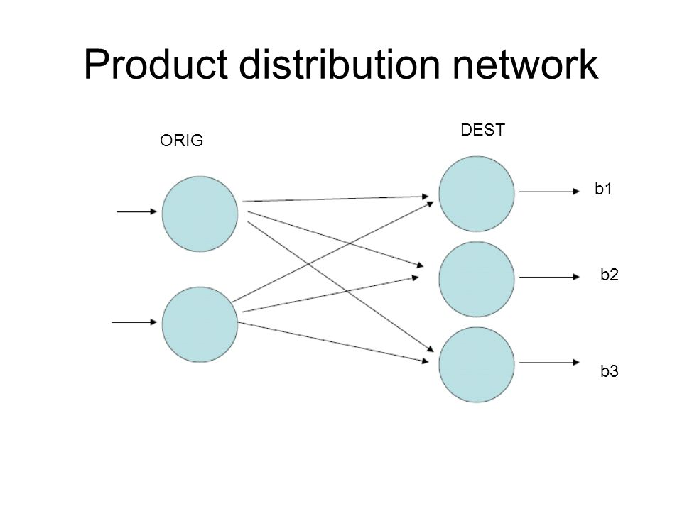 Product distribution network ORIG DEST b1 b2 b3
