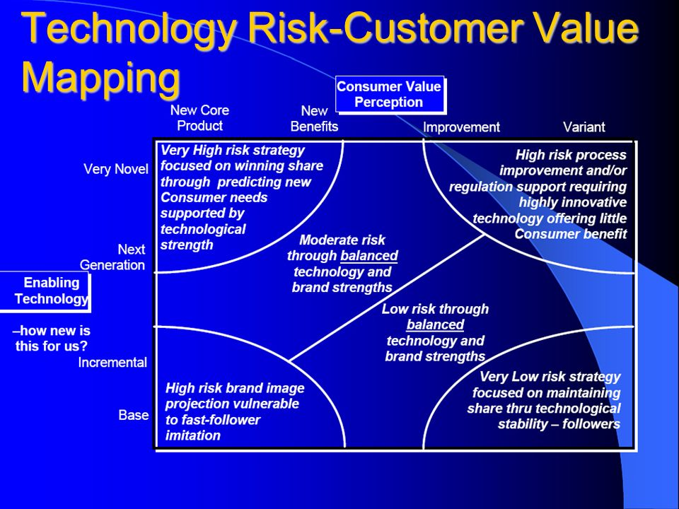 Technology Risk-Customer Value Mapping
