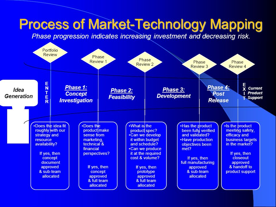 Process of Market-Technology Mapping Process of Market-Technology Mapping Phase progression indicates increasing investment and decreasing risk.