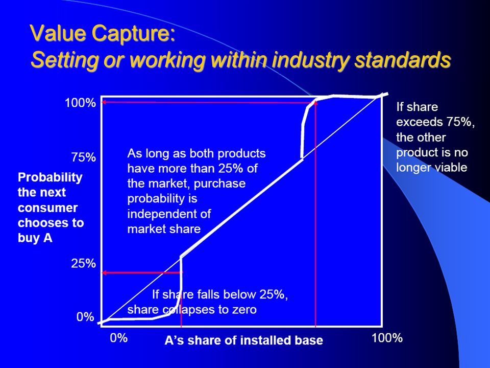 Value Capture: Setting or working within industry standards