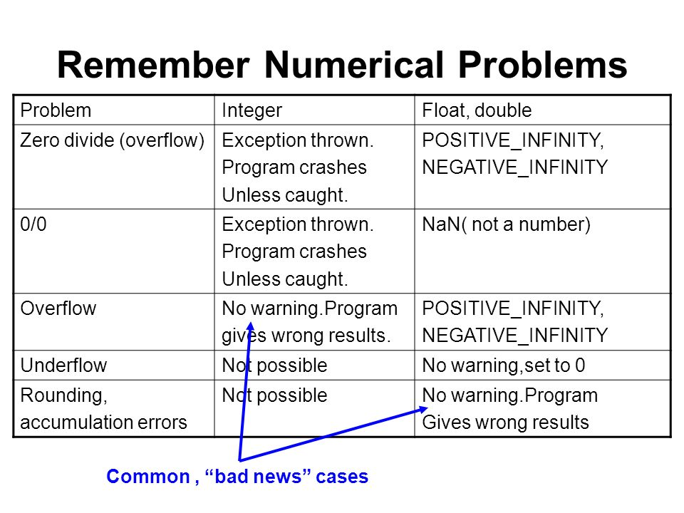 Remember Numerical Problems ProblemIntegerFloat, double Zero divide (overflow)Exception thrown.
