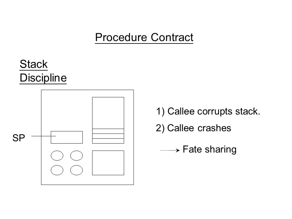 Procedure Contract Stack Discipline SP 1) Callee corrupts stack. 2) Callee crashes Fate sharing