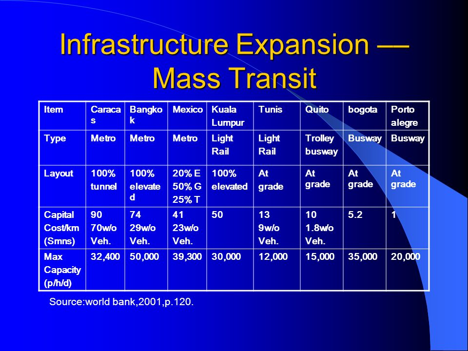Infrastructure Expansion –– Mass Transit ItemCarac as Bangko k Mexic o Kuala Lumpur TunisQuitobogotaPorto alegre TypeMetro Light Rail Light Rail Trolley busway Buswa y Layout100% tunnel 100% elevate d 20% E 50% G 25% T 100% elevated At grade At grade Capital Cost/km (Smns) 90 70w/o Veh.