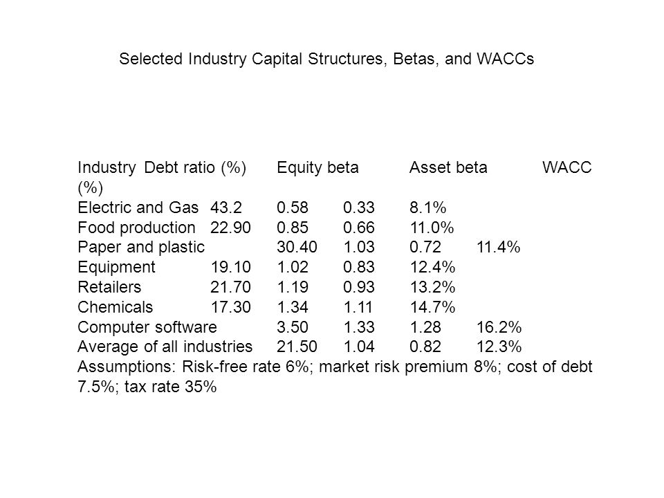 Selected Industry Capital Structures, Betas, and WACCs Industry Debt ratio (%) Equity beta Asset beta WACC (%) Electric and Gas 43.2 0.58 0.33 8.1% Fo