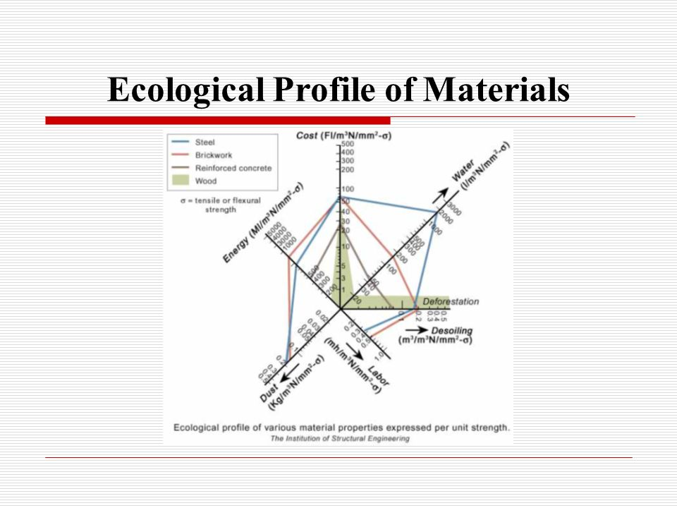 Ecological Profile of Materials