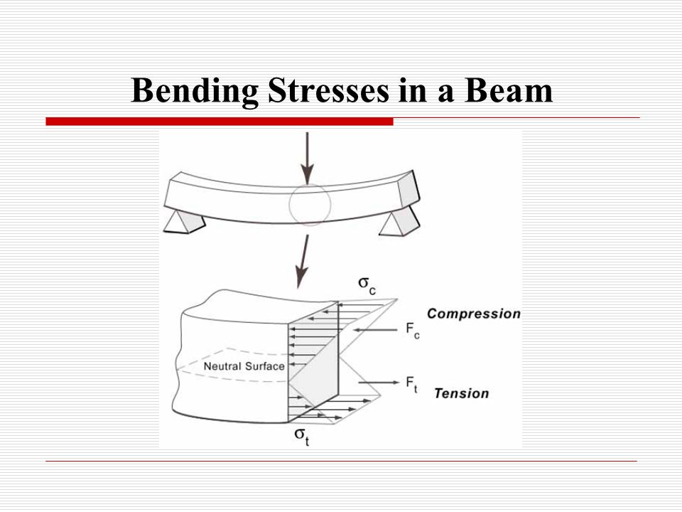 Bending Stresses in a Beam