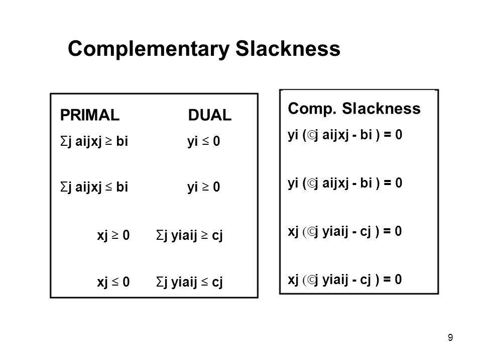 9 Complementary Slackness PRIMAL DUAL Σj aijxj bi yi 0 xj 0 Σj yiaij cj Comp.
