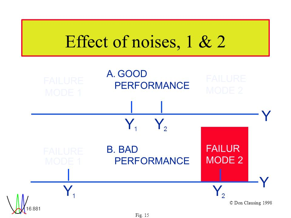 Fig. 15 © Don Clausing 1998 Effect of noises, 1 & 2 Y A.GOOD PERFORMANCE Y 1 Y 2 B.