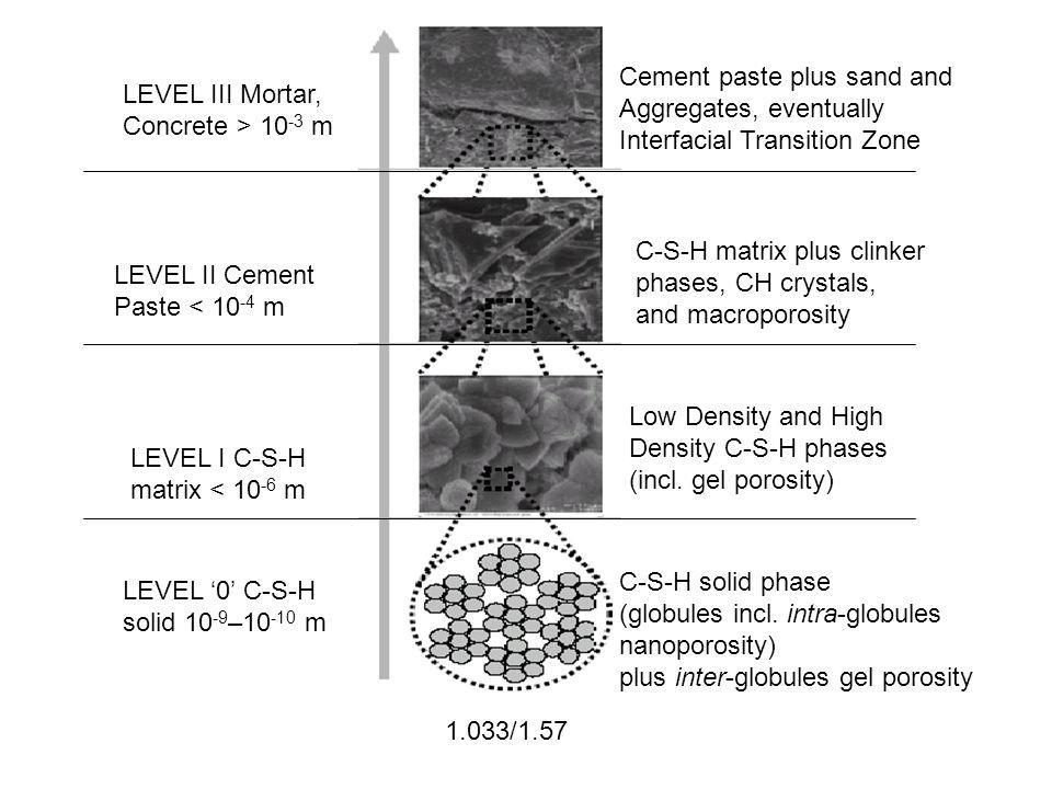 1.033/1.57 LEVEL III Mortar, Concrete > 10 -3 m Cement paste plus sand and Aggregates, eventually Interfacial Transition Zone LEVEL II Cement Paste < 10 -4 m C-S-H matrix plus clinker phases, CH crystals, and macroporosity LEVEL I C-S-H matrix < 10 -6 m Low Density and High Density C-S-H phases (incl.