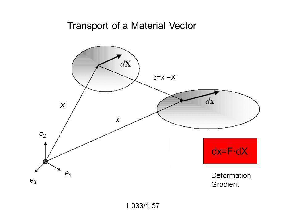 1.033/1.57 Transport of a Material Vector ξ=x X dx=F·dX Deformation Gradient e1e1 e2e2 e3e3 X x