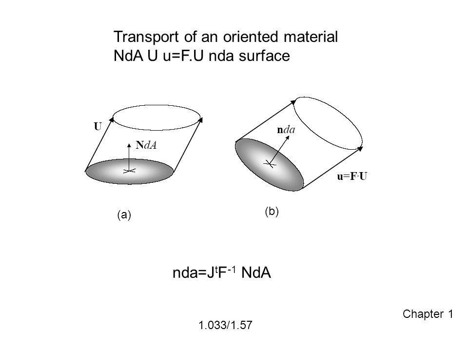 1.033/1.57 Transport of an oriented material NdA U u=F.U nda surface (a) (b) nda=J t F -1 NdA Chapter 1