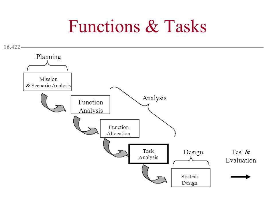 Functions & Tasks Planning Mission & Scenario Analysis Analysis Function Analysis Function Allocation Task Analysis System Design Test & Evaluation