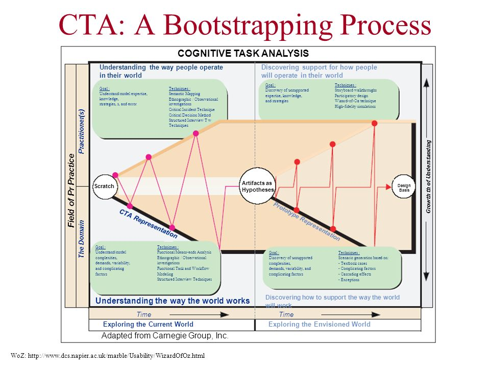 CTA: A Bootstrapping Process WoZ: http://www.dcs.napier.ac.uk/marble/Usability/WizardOfOz.html COGNITIVE TASK ANALYSIS Discovering support for how peo