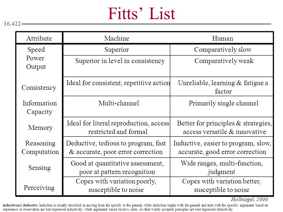 Fitts List Attribute Machine Human Speed Power Output Consistency Information Capacity Memory Reasoning Computation Sensing Perceiving Superior Compar