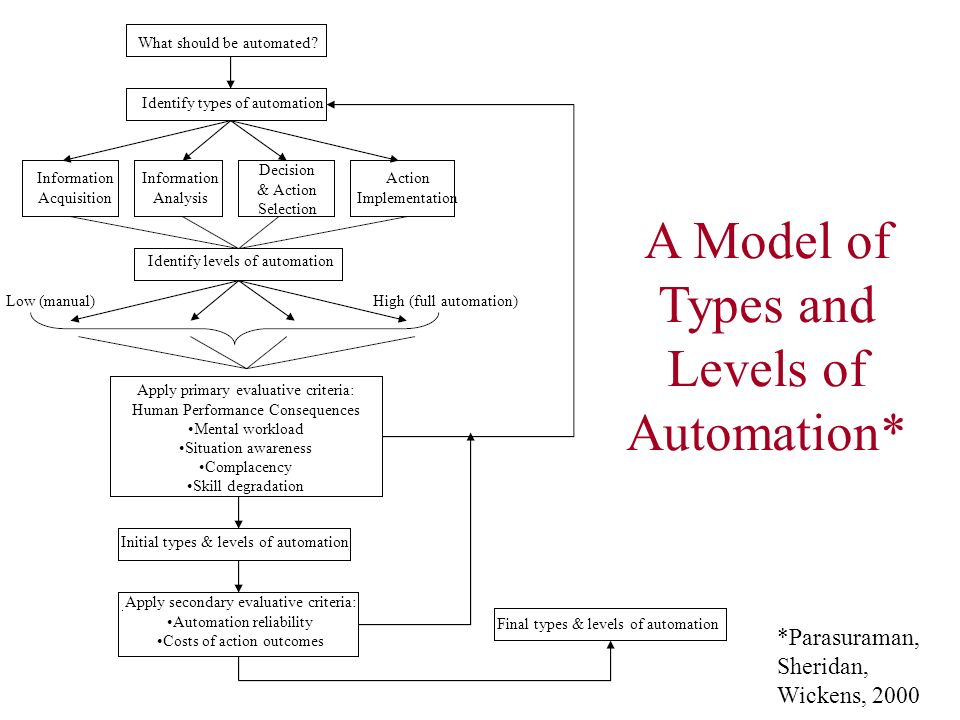 A Model of Types and Levels of Automation* *Parasuraman, Sheridan, Wickens, 2000 What should be automated? Identify types of automation Information Ac