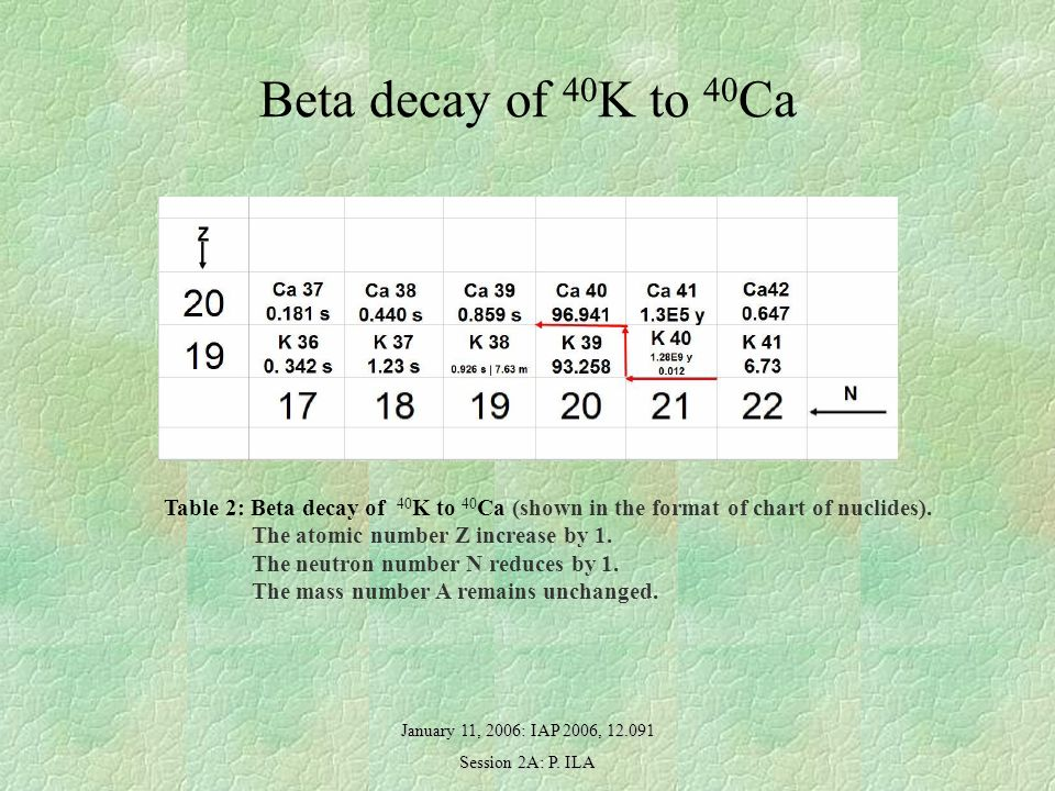 Beta decay of 40 K to 40 Ca Table 2: Beta decay of 40 K to 40 Ca (shown in the format of chart of nuclides).