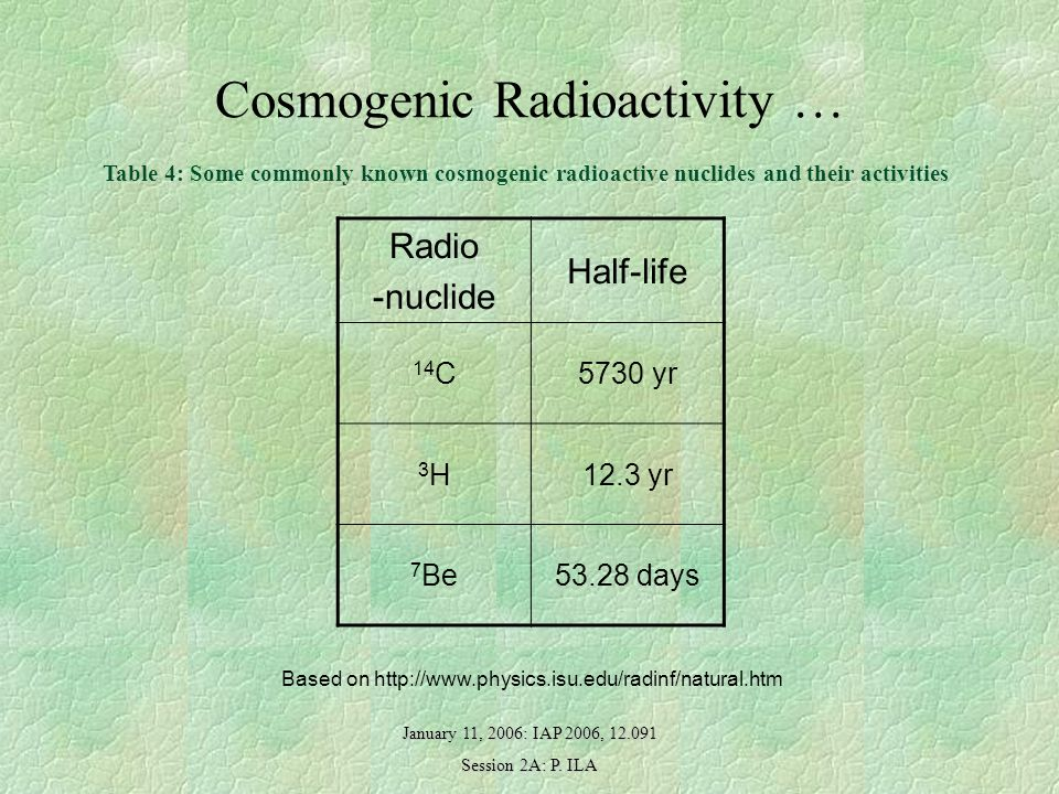 January 11, 2006: IAP 2006, 12.091 Session 2A: P. ILA Cosmogenic Radioactivity … Table 4: Some commonly known cosmogenic radioactive nuclides and thei