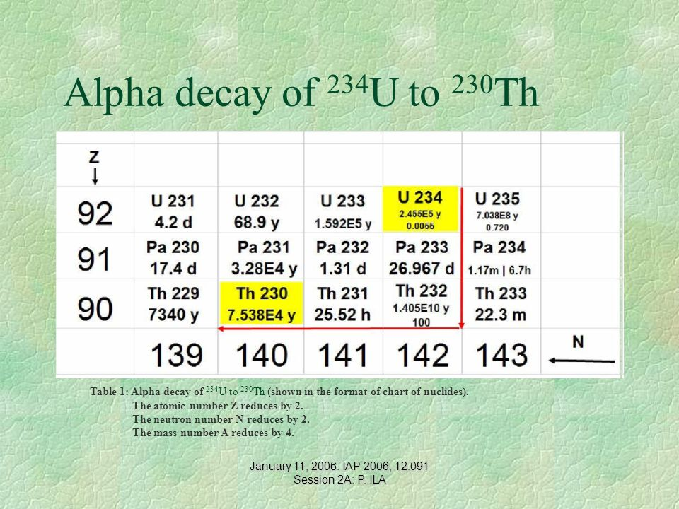 Alpha decay of 234 U to 230 Th Table 1: Alpha decay of 234 U to 230 Th (shown in the format of chart of nuclides). The atomic number Z reduces by 2. T