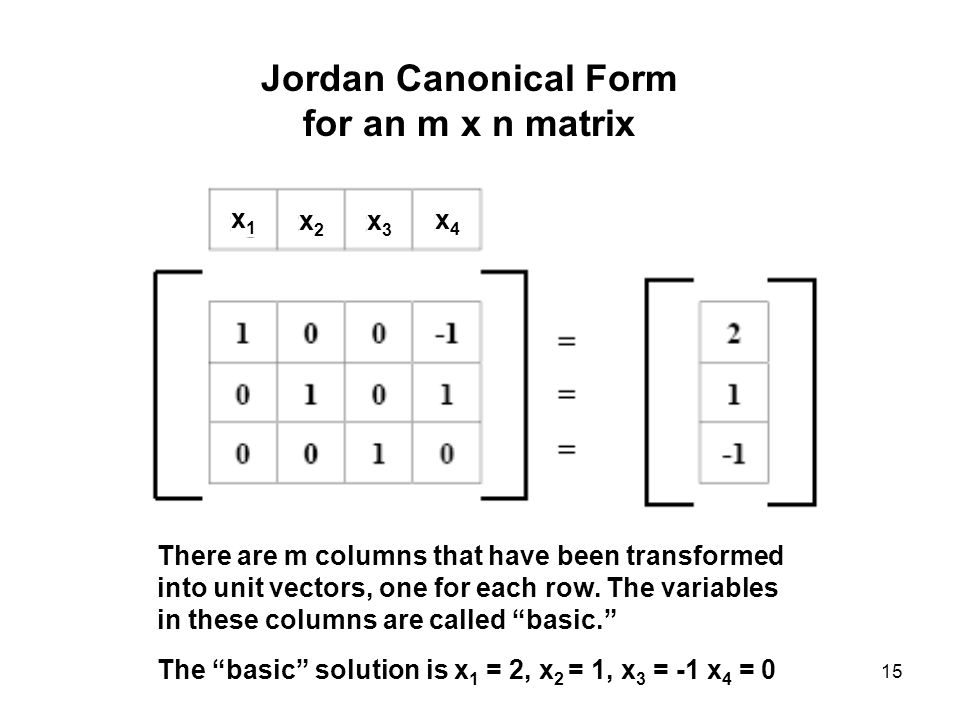 15 Jordan Canonical Form for an m x n matrix x1x1 x2x2 x3x3 x4x4 There are m columns that have been transformed into unit vectors, one for each row.