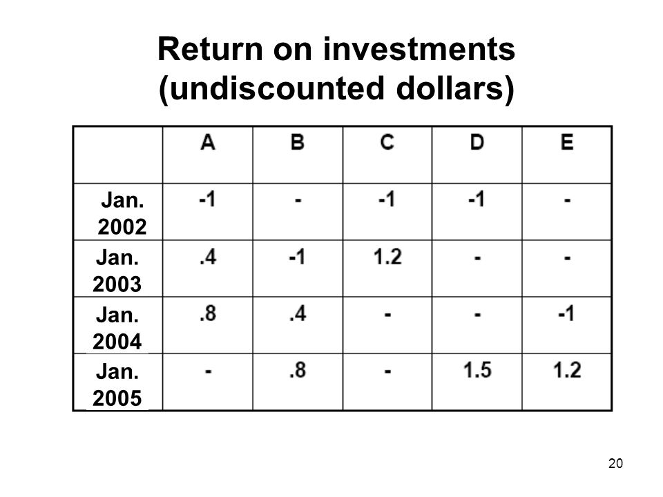 20 Return on investments (undiscounted dollars) Jan. 2002 Jan. 2003 Jan. 2004 Jan. 2005