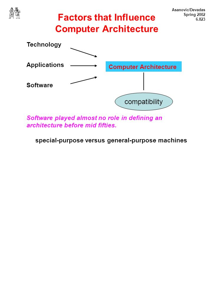 Asanovic/Devadas Spring 2002 6.823 Factors that Influence Computer Architecture Technology Applications Software Software played almost no role in defining an architecture before mid fifties.