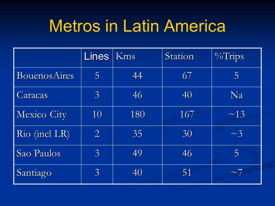 Metros in Latin America LinesKmsStation%Trips BouenosAires544675 Caracas34640Na Mexico City 10180167~13 Rio (incl LR) 23530~3 Sao Paulos 349465 Santiago34051~7
