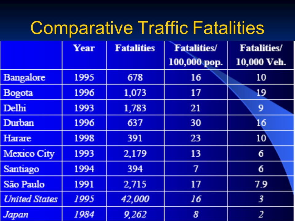 Comparative Traffic Fatalities