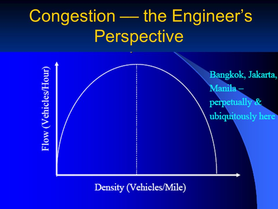 Congestion –– the Engineers Perspective