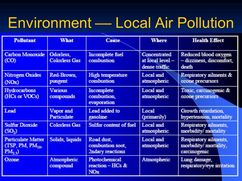 Environment –– Local Air Pollution