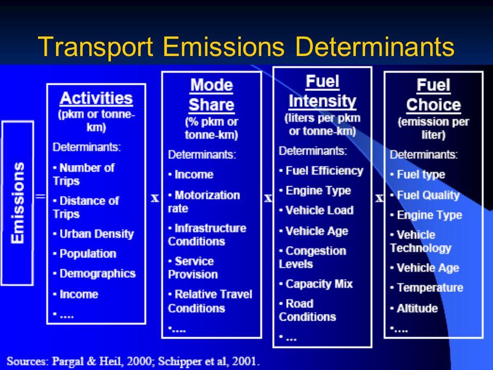 Transport Emissions Determinants