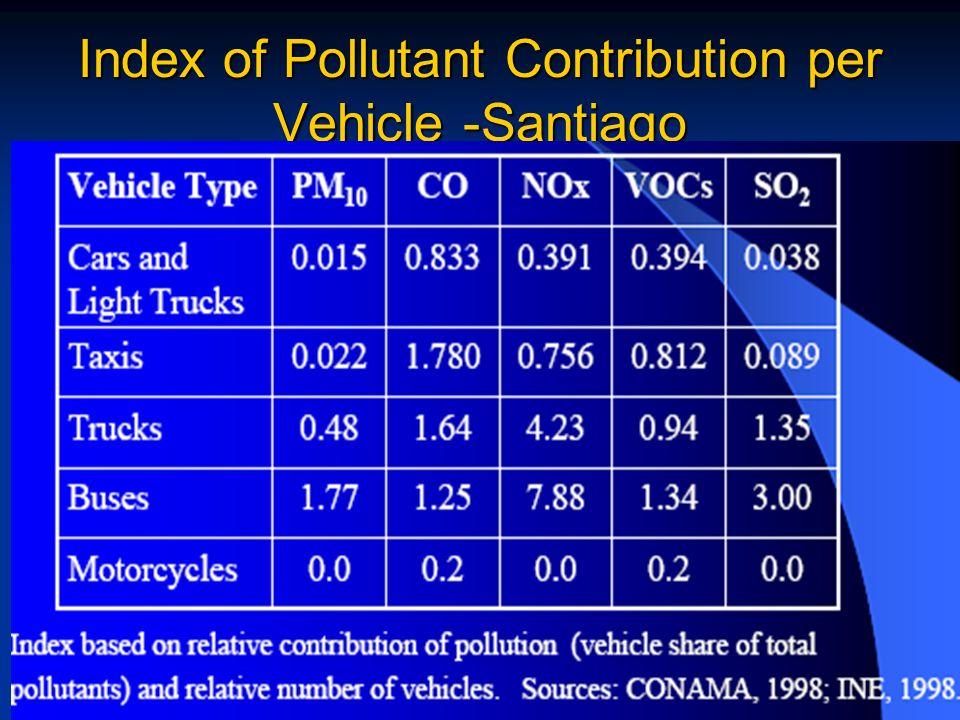 Index of Pollutant Contribution per Vehicle -Santiago