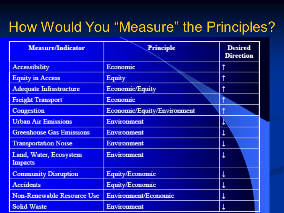 How Would You Measure the Principles?