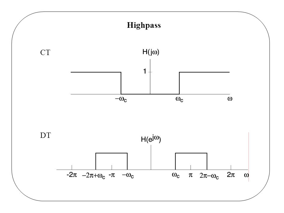 Highpass CT DT