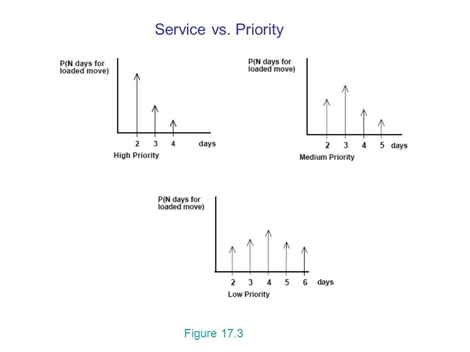 Service vs. Priority Figure 17.3