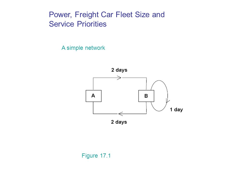 Power, Freight Car Fleet Size and Service Priorities A simple network Figure 17.1