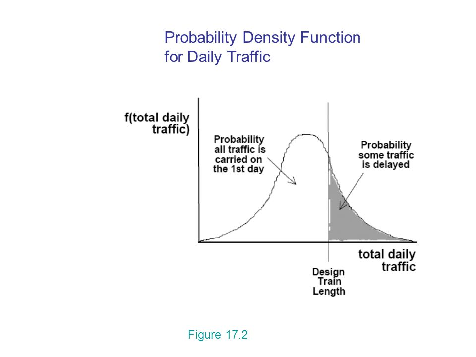 Probability Density Function for Daily Traffic Figure 17.2
