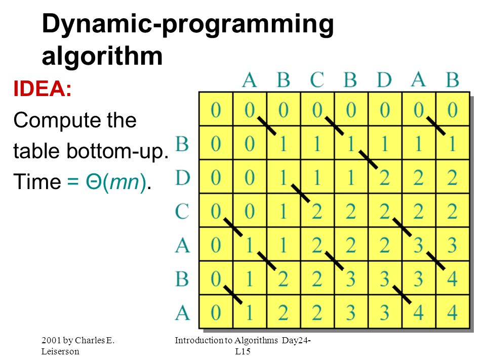 2001 by Charles E. Leiserson Introduction to Algorithms Day24- L15 Dynamic-programming algorithm IDEA: Compute the table bottom-up. Time = Θ(mn).