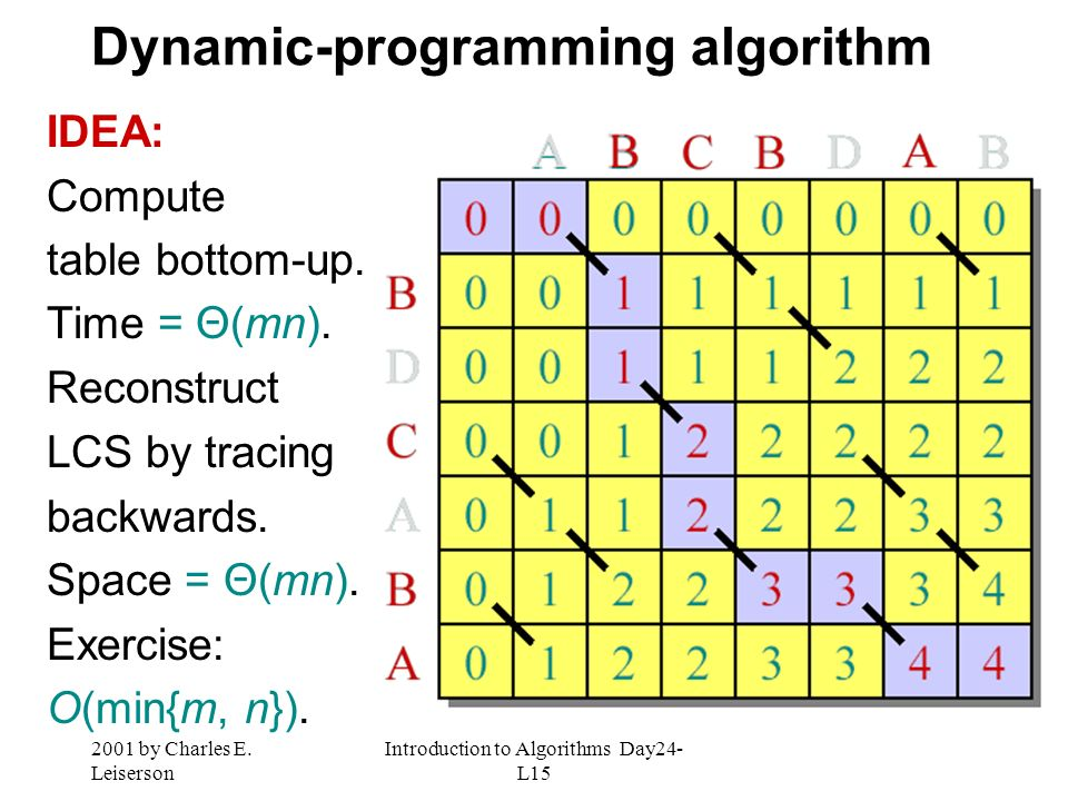 2001 by Charles E. Leiserson Introduction to Algorithms Day24- L15 Dynamic-programming algorithm IDEA: Compute table bottom-up. Time = Θ(mn). Reconstr
