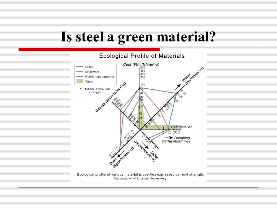 Is steel a green material