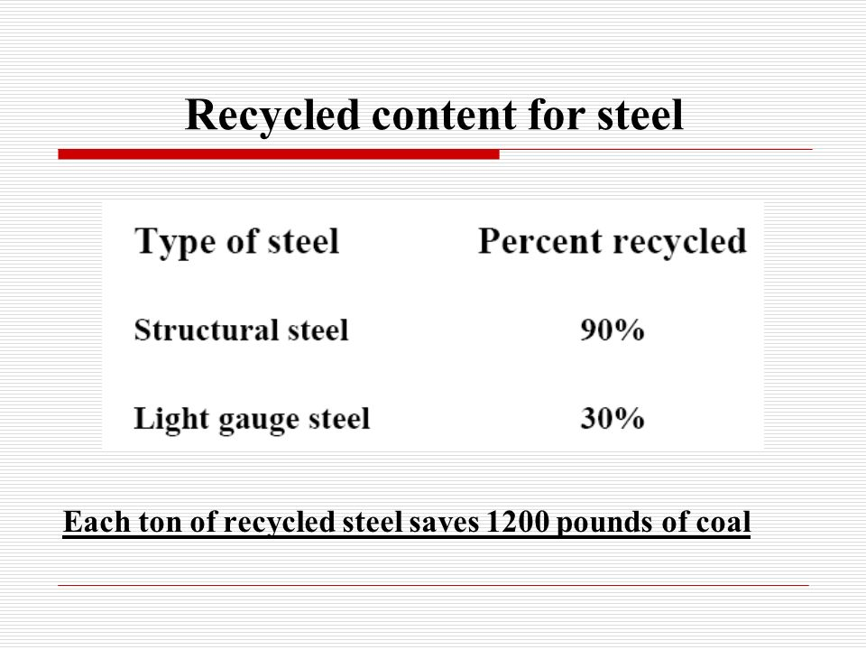 Recycled content for steel Each ton of recycled steel saves 1200 pounds of coal
